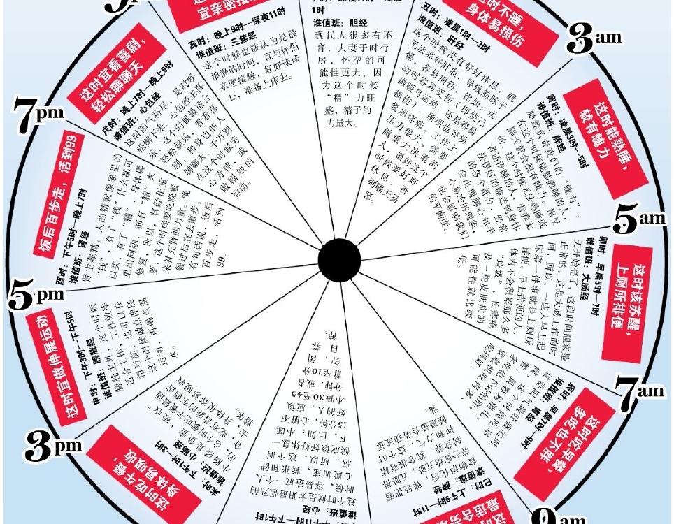 Telesni sat i kineska medicina